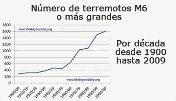Evolución de los terremotos desde 1900